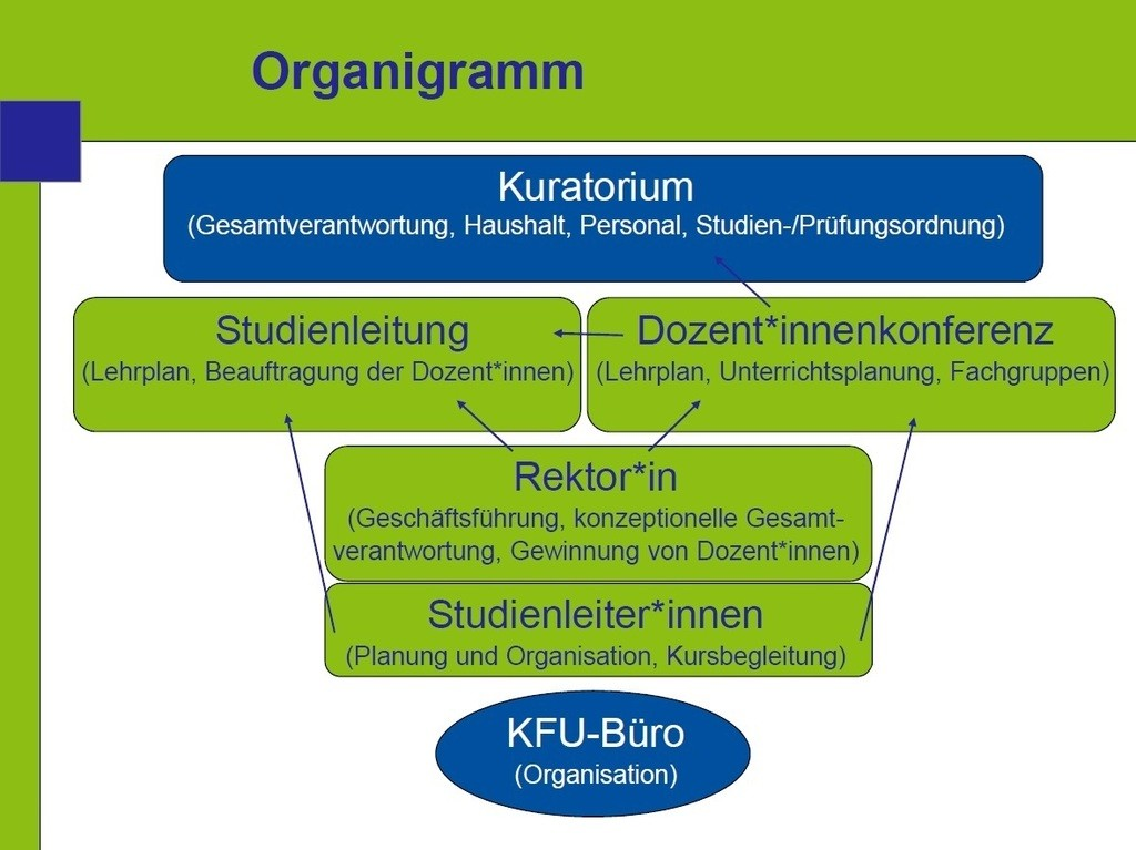 organigramm neues layout